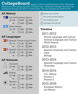 AP revises select exams this year