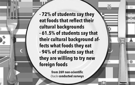 Students savor cultural cuisines