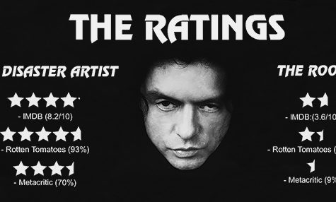 The Disaster Artist inspires, tells story of The Room's success